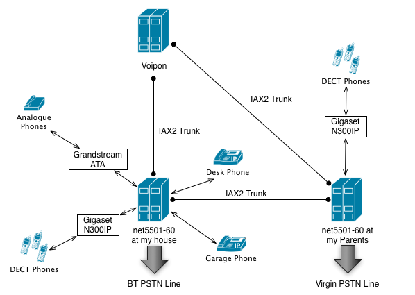 stocksy co uk - Networks - How I used Asterisk to Take Back Control