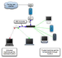 Diagram showing the separation of public and private VLANs